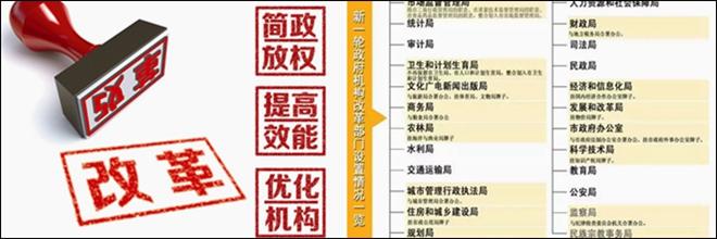 新一轮机构改革 市政府工作部门缩减至25个