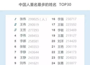 中国首份姓名报告出炉 来看看哪些名字易重名
