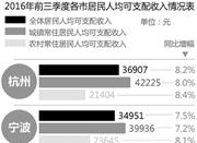 2017年浙江发展报告发布 舟山人比温州人有钱