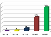 2017年轻人消费趋势数据报告:杭州年轻人爱公益