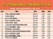 厉害!浙江省5家医院晋级中国顶级医院百强